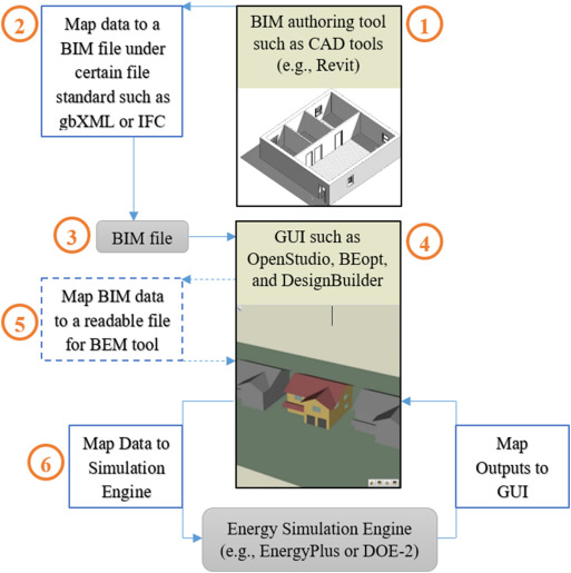 Review of BIM's application in energy simulation: Tools, issues, and