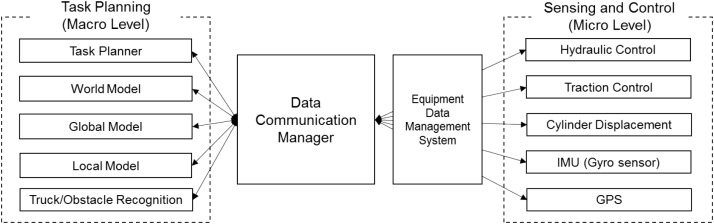 Modular data communication methods for a robotic excavator