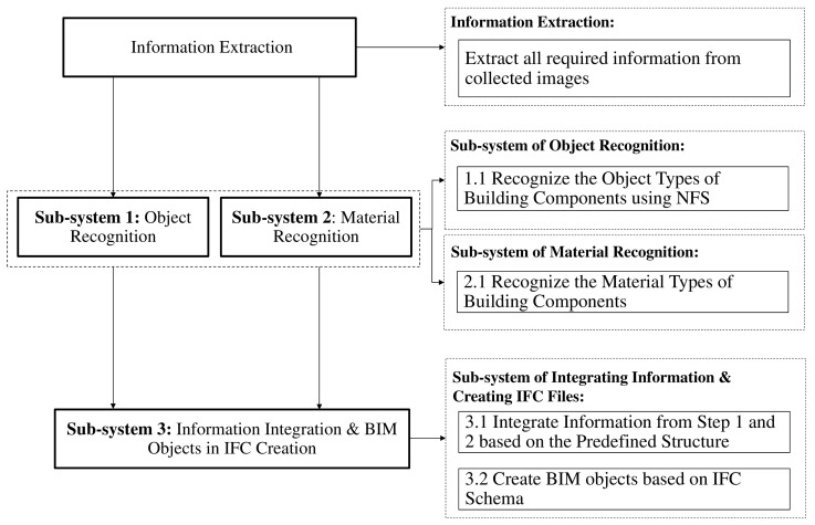 Image-driven fuzzy-based system to construct as-is IFC BIM