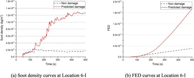 Post-earthquake fire simulation considering overall seismic
