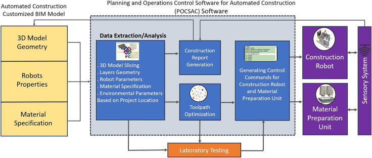 Perspectives on a BIM-integrated software platform for