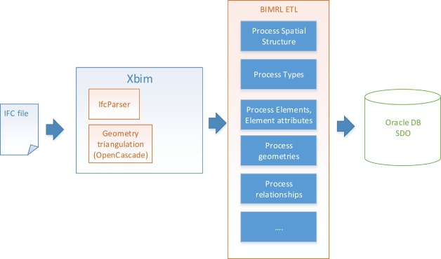 A simplified relational database schema for transformation
