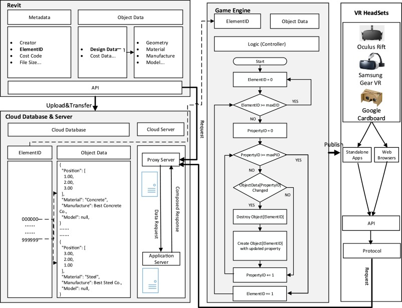 Zero latency: Real-time synchronization of BIM data in virtual