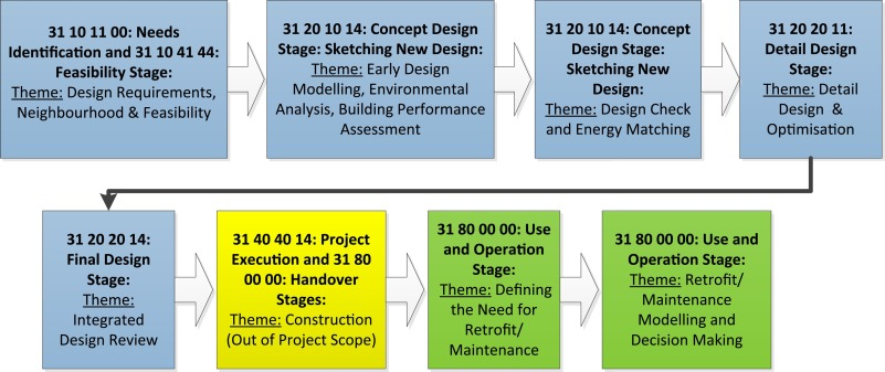 Interoperability specification development for integrated bim use in fig 5 fandeluxe Choice Image
