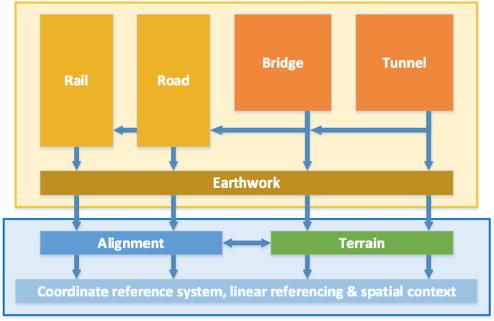 Building Information Modeling (BIM) for transportation