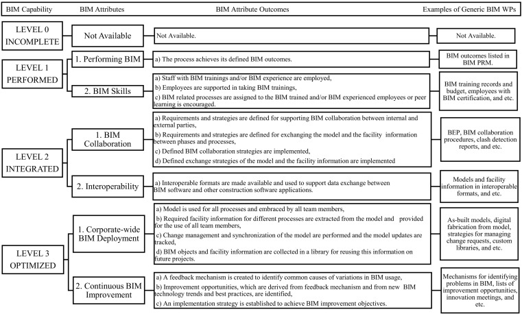A reference model for BIM capability assessments - ScienceDirect