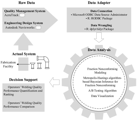 Integrated data-driven approach for analyzing pipe welding