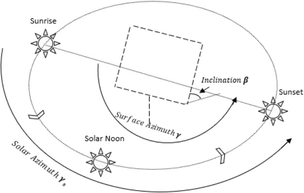 Investigation Of A Single Axis Discrete Solar Tracking System For
