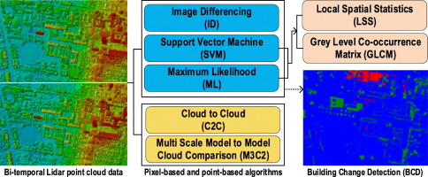 Comparative analysis of machine learning and point-based