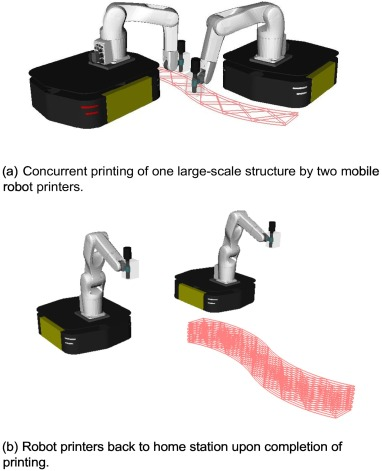 Large-scale 3D printing by a team of mobile robots - ScienceDirect