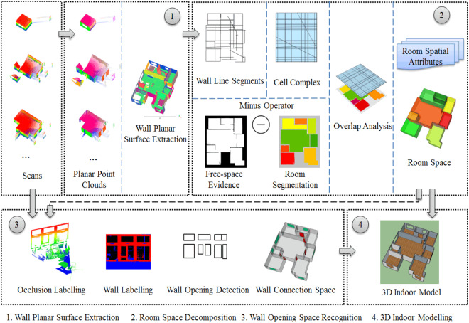 Semantic decomposition and recognition of indoor spaces with