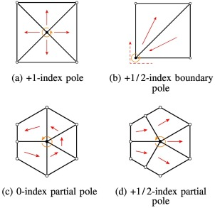 Feature-based topology finding of patterns for shell