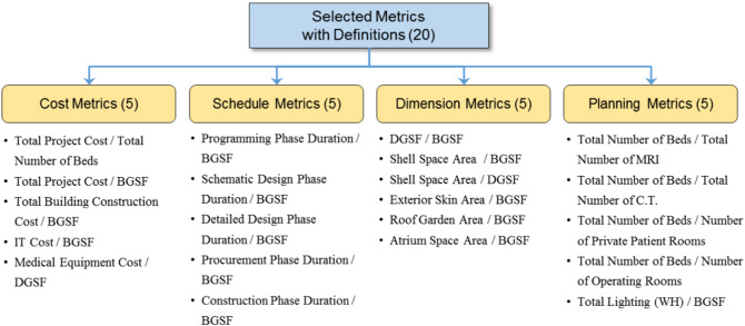 BIM-based benchmarking system for healthcare projects