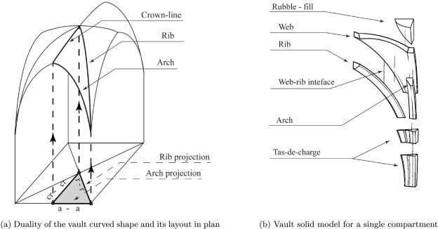 A parametric model for ribbed masonry vaults - ScienceDirect