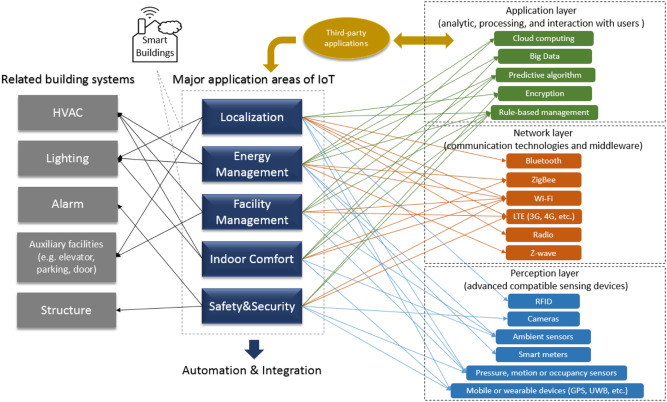Adopting Internet of Things for the development of smart