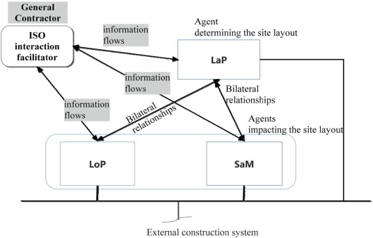 Modelling the effect of multi-stakeholder interactions on