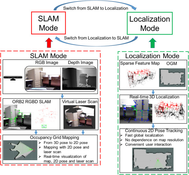 An Occupancy Grid Mapping enhanced visual SLAM for real-time