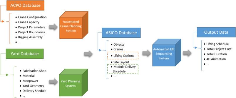 Evaluating Industrial Modularization Strategies Local Vs Overseas Fabrication Sciencedirect