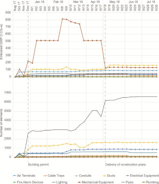 Evaluation of BIM-based LCA results for building design