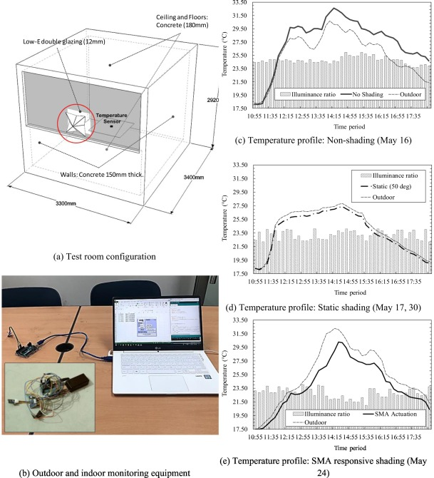 3d Printed Attachable Kinetic Shading Device With Alternate Actuation Use Of Shape Memory Alloy Sma For Climate Adaptive Responsive Architecture Sciencedirect