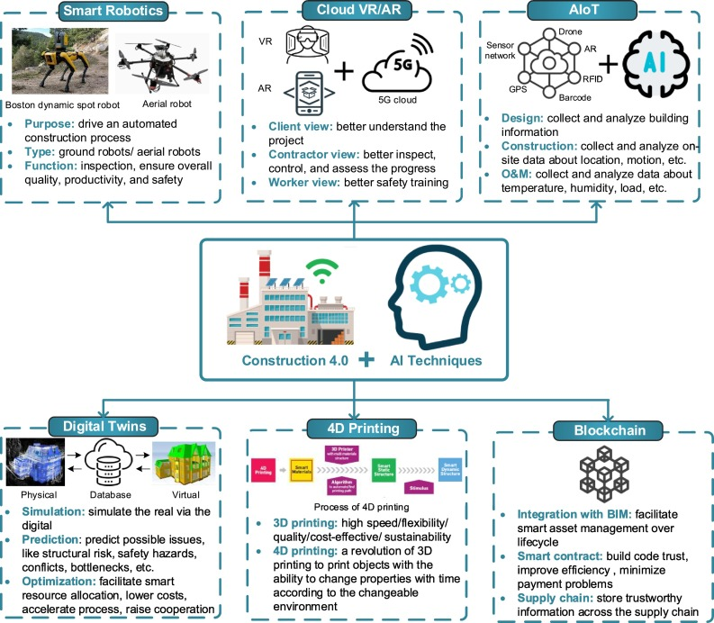 Roles Of Artificial Intelligence In Construction Engineering And Management A Critical Review And Future Trends Sciencedirect