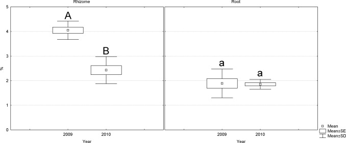 Rhizome and root yield of the cultivated Arnica montana L., chemical ...