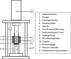 Mechanical Extraction Of Oil From Jatropha Curcas L Kernel Effect Of Processing Parameters Sciencedirect