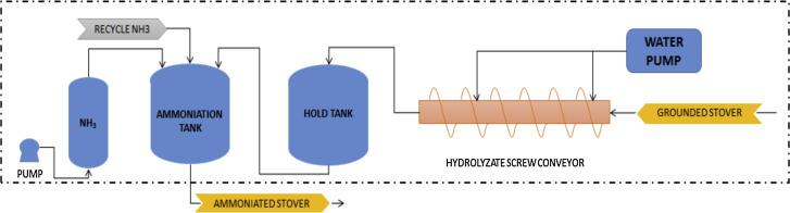 Technoeconomic analysis TEA of lowmoisture anhydrous ammonia – Lma-a Wiring-diagram