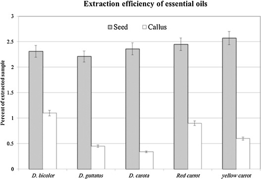 Essential oil profiling in callus of some wild and