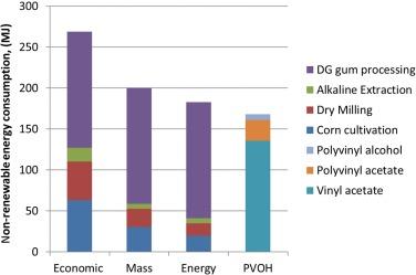 Polyvinyl acetate PVAc 1 kg