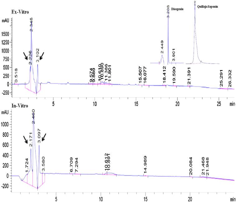 Rapid in vitro propagation of Lucas aspera Spreng  A