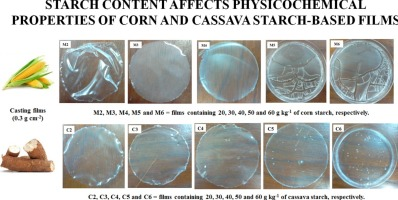 Starch content affects physicochemical properties of corn