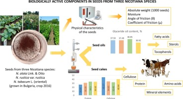 Biologically active components in seeds of three Nicotiana