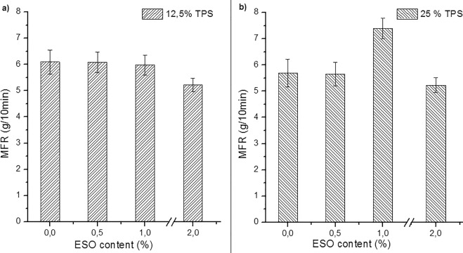 Preparation and characterization of biodegradable and