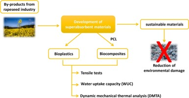 Development of bioplastic materials: From rapeseed oil industry by