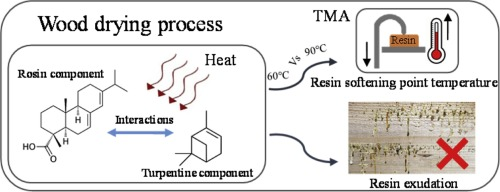 Measuring interactions between rosin and turpentine during the