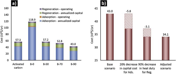 The economical production of functionalized Ashe juniper