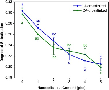 Unveiling the physicochemical properties of natural Citrus