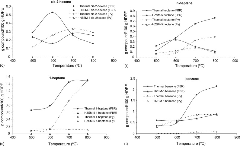 Effect of the temperature in the nature and extension of the