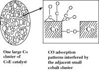 advances in catalysis frankenburg w g komarewsky v i rideal e k