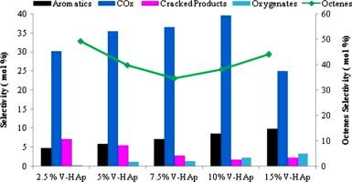 Oxidative dehydrogenation of n-octane using vanadium