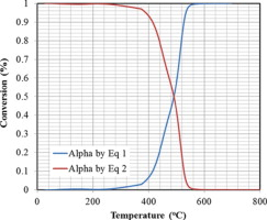 Clarifying the catalytic role of NiO nanoparticles in the