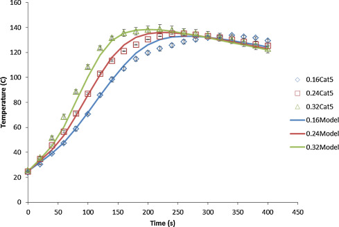 Modeling impact of catalyst loading on polyurethane foam