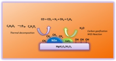 Glycerol steam reforming on bimetallic nisnceo2mgoal2o3 catalysts graphical abstract stopboris Gallery