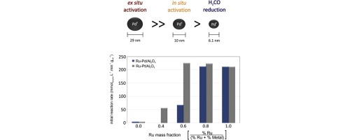 Influence of noble metals pd pt on the performance of rual2o3 graphical abstract ccuart Image collections