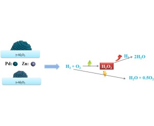 Effect of zn addition on the direct synthesis of hydrogen peroxide graphical abstract fandeluxe Image collections