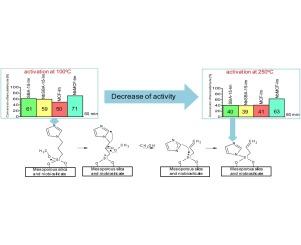 imidazole immobilization in nanopores of silicas and niobiosilicates rh sciencedirect com