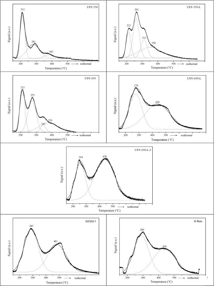 Acid Zeolites For Glycerol Etherification With Ethyl Alcohol