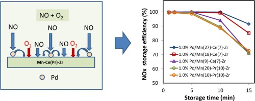 Mn-based mixed oxides for low temperature NOx adsorber applications