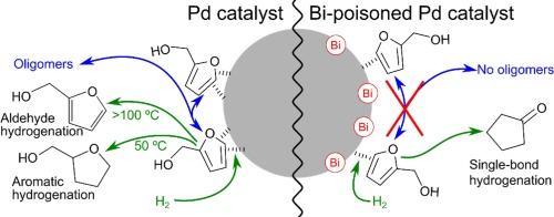 Active site isolation in bismuth-poisoned Pd/SiO2 catalysts